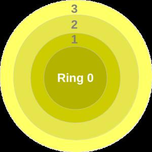 CPU Ringe