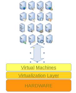 Virtuelle Server
