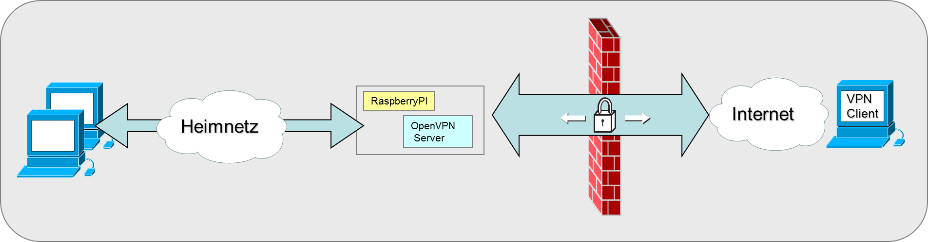 Raspberry PI VPN Server - IT-Technet Blog