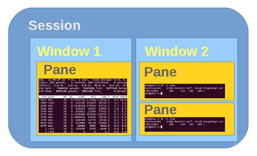 tmux - Session - Window -Pane